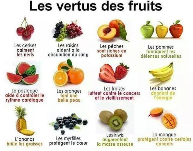 Les vertus des fruits.
